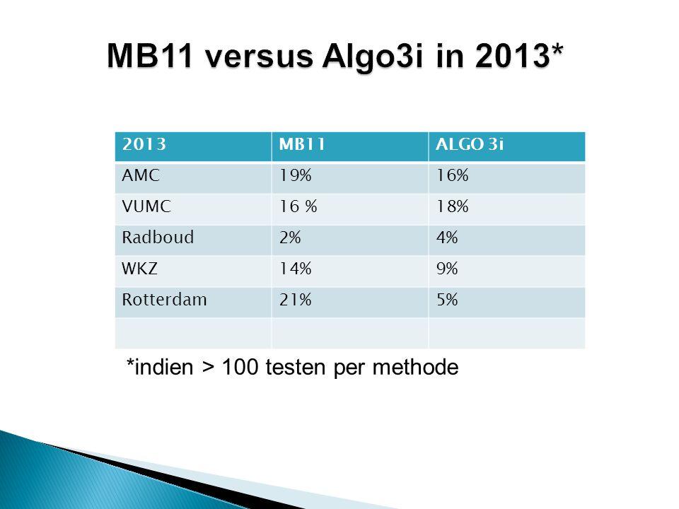 2013MB11ALGO 3i AMC19%16% VUMC16 %18% Radboud2%4% WKZ14%9% Rotterdam21%5% MB11 versus Algo3i in 2013* *indien > 100 testen per methode