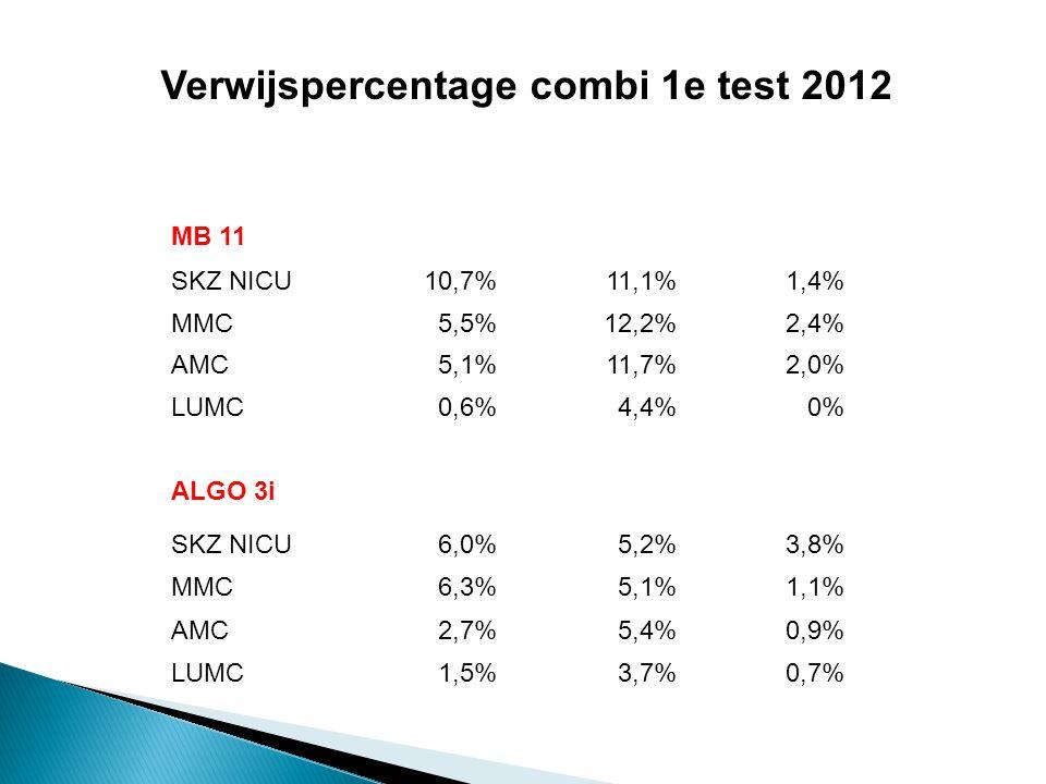 MB 11% uni refer%bdz refer% mislukt SKZ NICU10,7%11,1%1,4% MMC5,5%12,2%2,4% AMC5,1%11,7%2,0% LUMC0,6%4,4%0% ALGO 3i% uni refer%bdz refer% mislukt SKZ