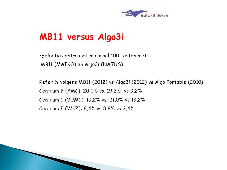 MB11 versus Algo3i Selectie centra met minimaal 100 testen met MB11 (MAIKO) en Algo3i (NATUS) Refer % volgens MB11 (2012) vs Algo3i (2012) vs Algo Por