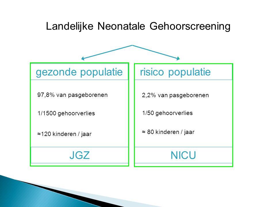 Landelijke Neonatale Gehoorscreening risico populatiegezonde populatie NICUJGZ 2,2% van pasgeborenen 1/50 gehoorverlies ≈ 80 kinderen / jaar 97,8% van