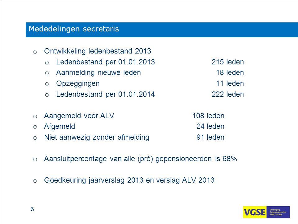 Mededelingen secretaris o Ontwikkeling ledenbestand 2013 o Ledenbestand per 01.01.2013215 leden o Aanmelding nieuwe leden 18 leden o Opzeggingen 11 le