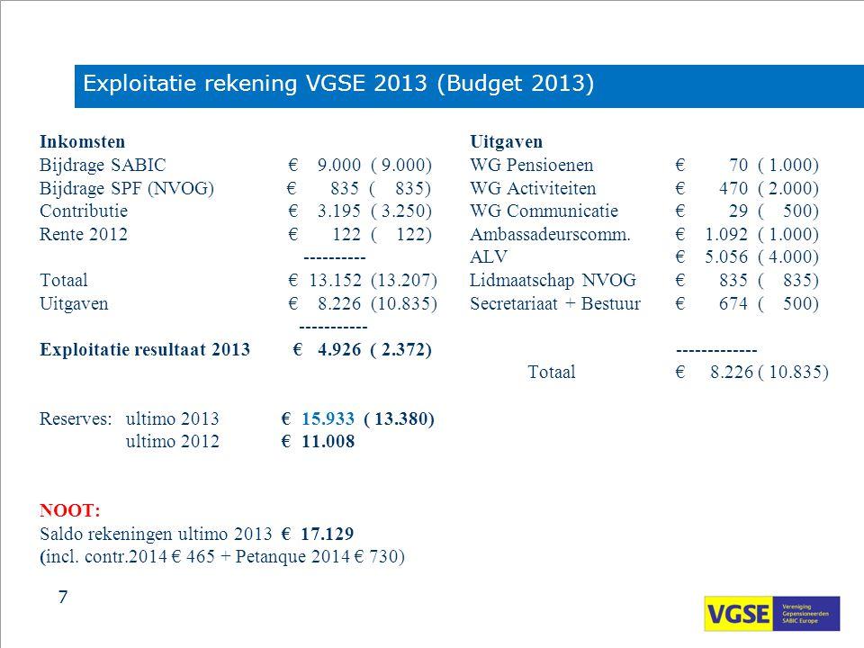 Inkomsten Bijdrage SABIC € 9.000 ( 9.000) Bijdrage SPF (NVOG) € 835 ( 835) Contributie € 3.195 ( 3.250) Rente 2012 € 122 ( 122) ---------- Totaal € 13