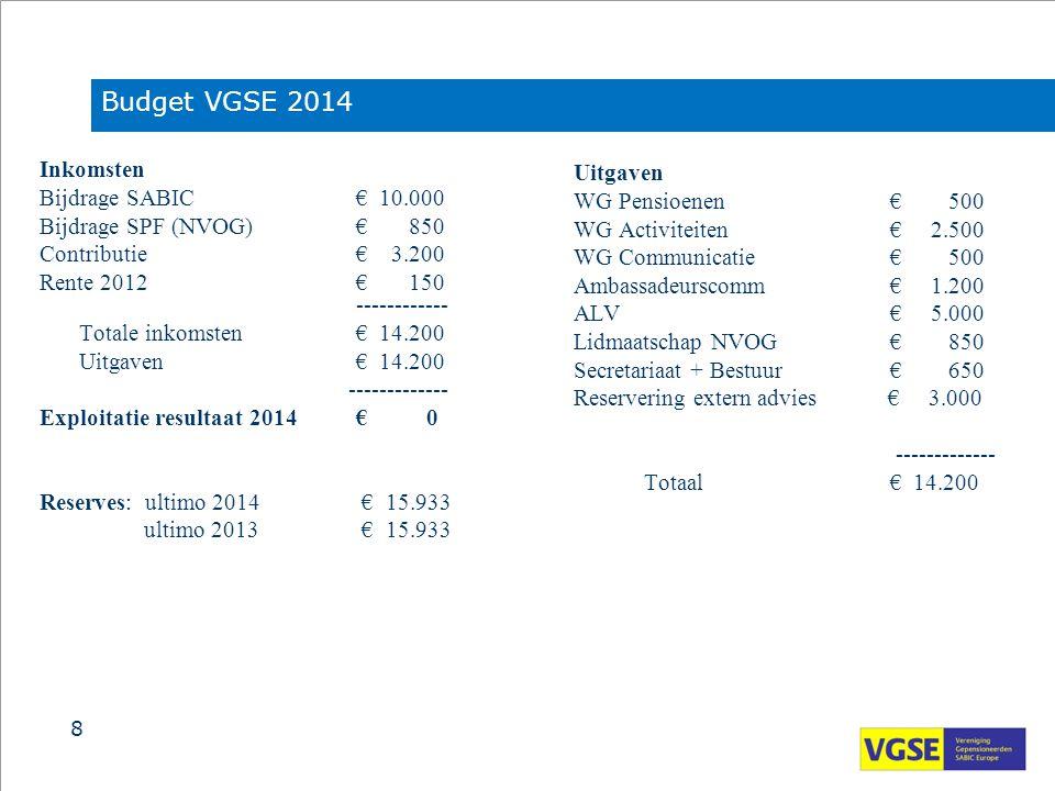 Inkomsten Bijdrage SABIC€ 10.000 Bijdrage SPF (NVOG)€ 850 Contributie€ 3.200 Rente 2012€ 150 ------------ Totale inkomsten€ 14.200 Uitgaven€ 14.200 --