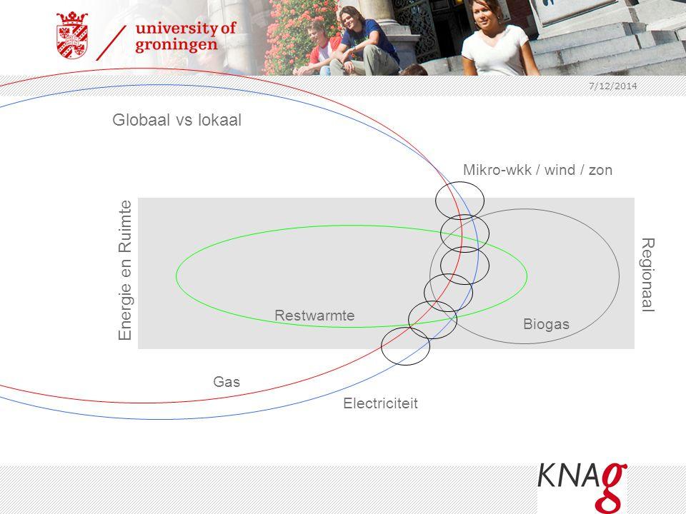 7/12/2014 Globaal vs lokaal Gas Electriciteit Restwarmte Biogas Mikro-wkk / wind / zon Energie en Ruimte Regionaal