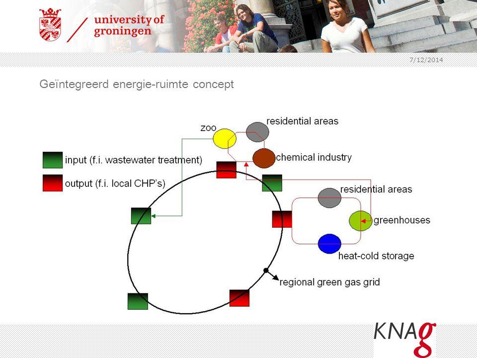 7/12/2014 Geïntegreerd energie-ruimte concept