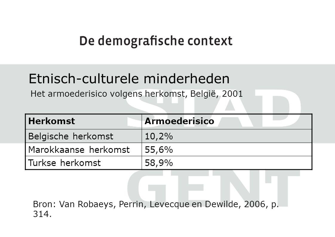 Etnisch-culturele minderheden Het armoederisico volgens herkomst, België, 2001 Bron: Van Robaeys, Perrin, Levecque en Dewilde, 2006, p.