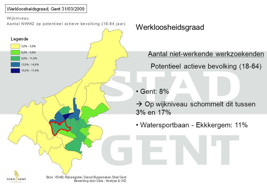 Werkloosheidsgraad Aantal niet-werkende werkzoekenden Potentieel actieve bevolking (18-64) Gent: 8%  Op wijkniveau schommelt dit tussen 3% en 17% Watersportbaan - Ekkkergem: 11%