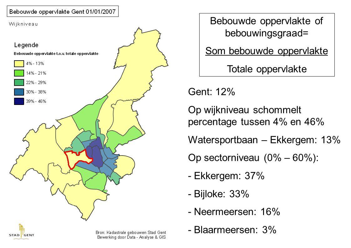 Bebouwde oppervlakte of bebouwingsgraad= Som bebouwde oppervlakte Totale oppervlakte Gent: 12% Op wijkniveau schommelt percentage tussen 4% en 46% Watersportbaan – Ekkergem: 13% Op sectorniveau (0% – 60%): - Ekkergem: 37% - Bijloke: 33% - Neermeersen: 16% - Blaarmeersen: 3%