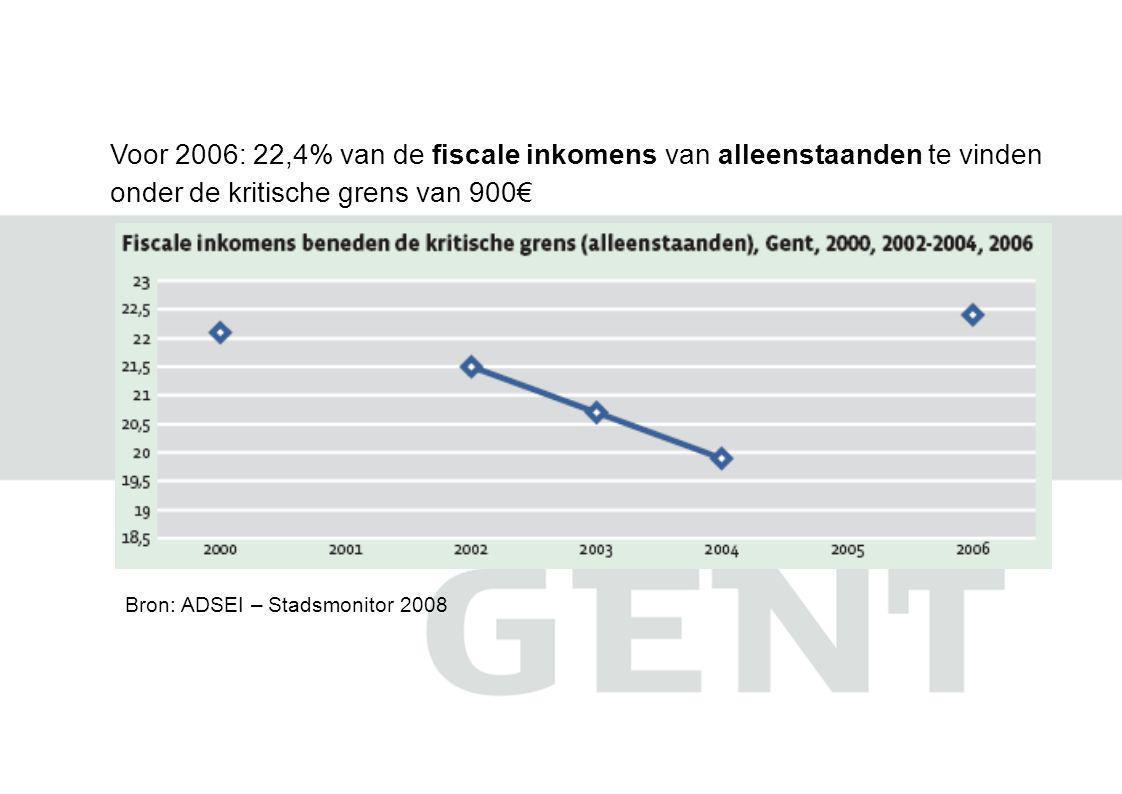 Bron: ADSEI – Stadsmonitor 2008 Voor 2006: 22,4% van de fiscale inkomens van alleenstaanden te vinden onder de kritische grens van 900€