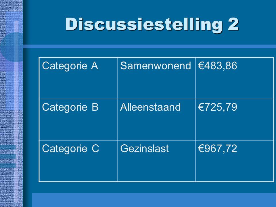 Discussiestelling 2 Categorie ASamenwonend€483,86 Categorie BAlleenstaand€725,79 Categorie CGezinslast€967,72
