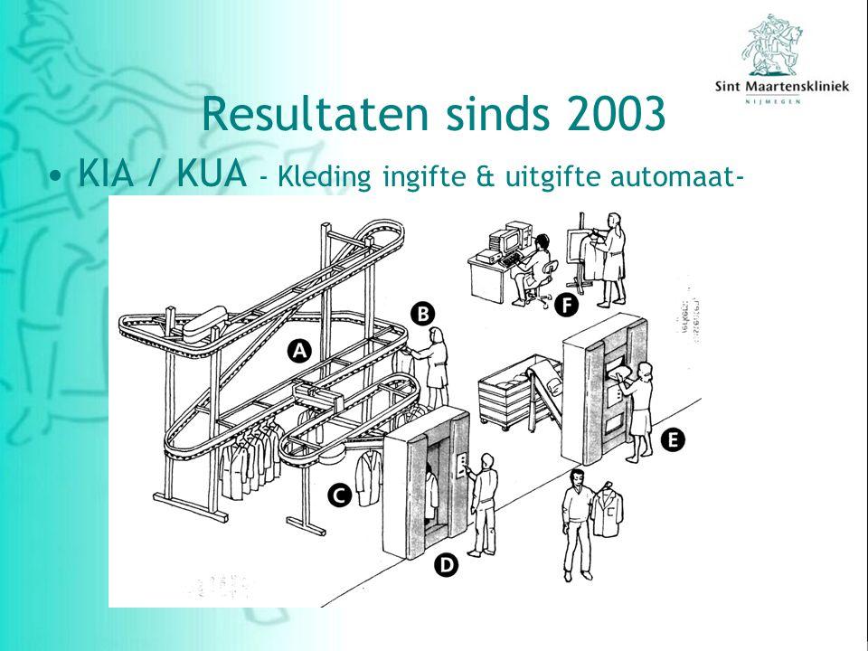 KIA / KUA - Kleding ingifte & uitgifte automaat- Resultaten sinds 2003