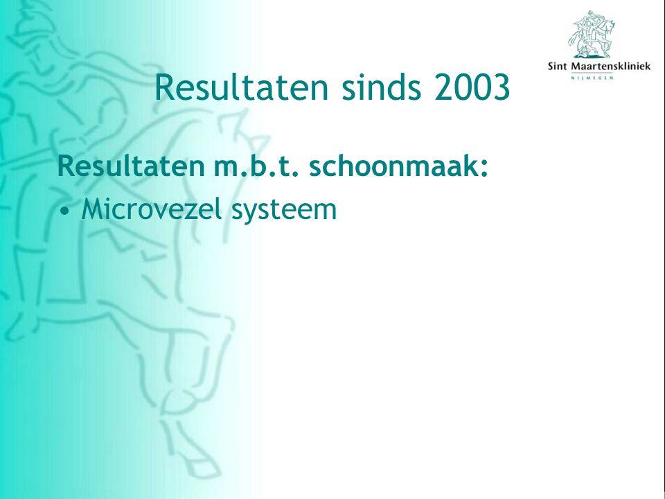 Resultaten m.b.t. schoonmaak: Microvezel systeem Resultaten sinds 2003
