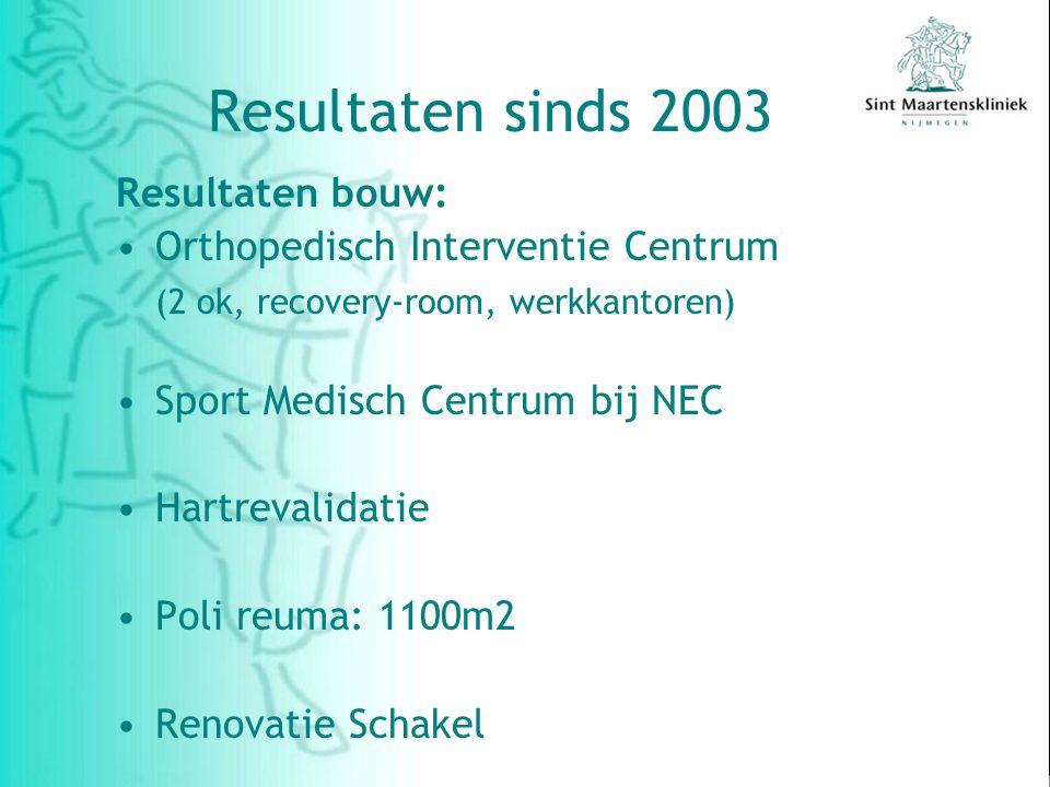 Resultaten sinds 2003 Resultaten bouw: Orthopedisch Interventie Centrum (2 ok, recovery-room, werkkantoren) Sport Medisch Centrum bij NEC Hartrevalidatie Poli reuma: 1100m2 Renovatie Schakel
