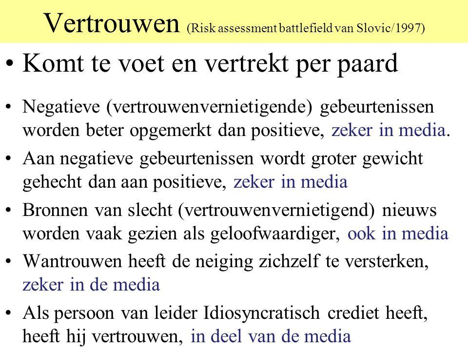Vertrouwen (Risk assessment battlefield van Slovic/1997) Komt te voet en vertrekt per paard Negatieve (vertrouwenvernietigende) gebeurtenissen worden