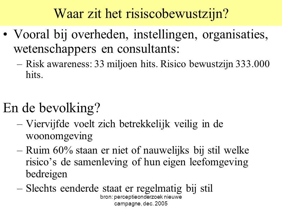 bron: perceptieonderzoek nieuwe campagne, dec. 2005 Waar zit het risiscobewustzijn? Vooral bij overheden, instellingen, organisaties, wetenschappers e