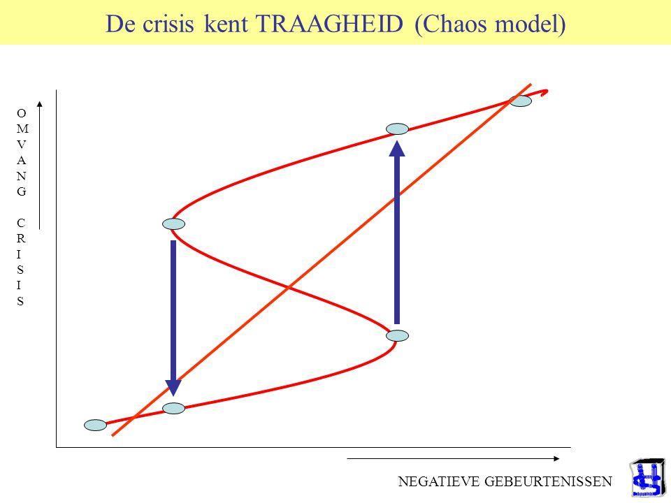 Preparatie versus Improvisatie 1 Wildawsky: Anticipatie versus Veerkracht –Riskless society: Anticipatie op alles.