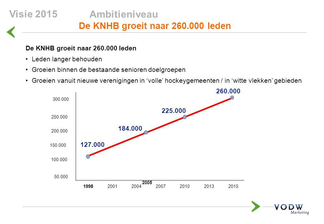 Ambitieniveau De KNHB groeit naar 260.000 leden Leden langer behouden Groeien binnen de bestaande senioren doelgroepen Groeien vanuit nieuwe verenigingen in 'volle' hockeygemeenten / in 'witte vlekken' gebieden 2010201520041998 100.000 200.000 300.000 260.000 184.000 50.000 150.000 250.000 201320072001 127.000 2005 225.000 Visie 2015