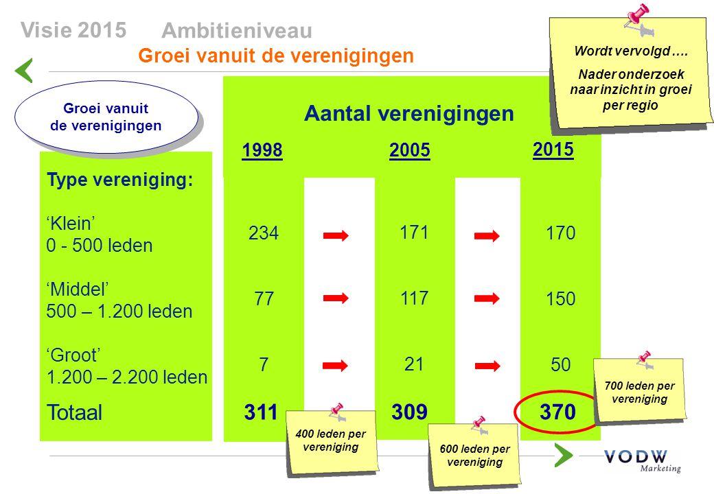 Ambitieniveau Groei vanuit de verenigingen Type vereniging: 'Klein' 0 - 500 leden 'Middel' 500 – 1.200 leden 'Groot' 1.200 – 2.200 leden Totaal Groei