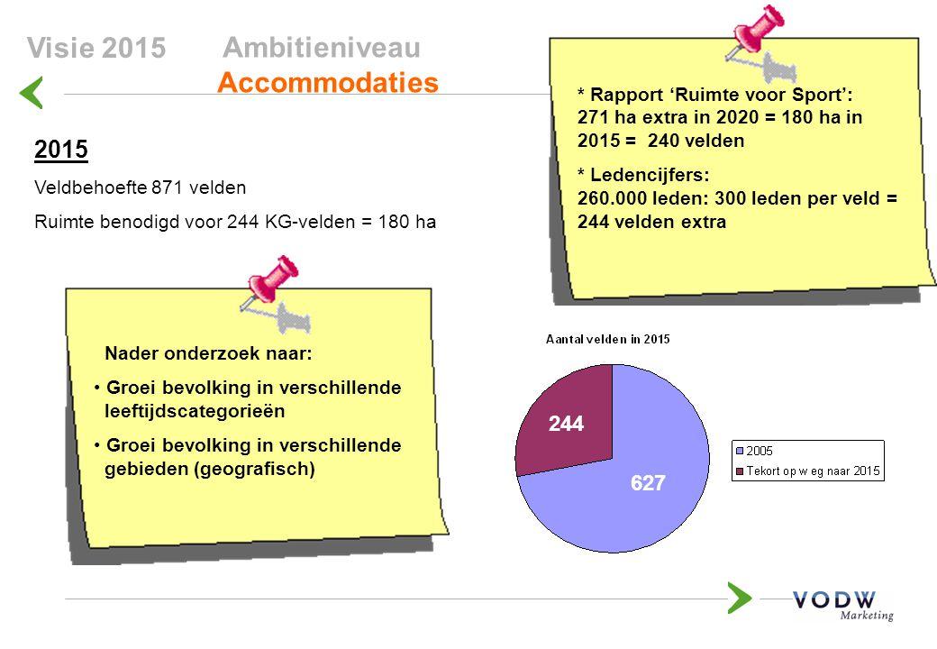 Ambitieniveau Accommodaties 122 175 623 Visie 2015 2015 Veldbehoefte 871 velden Ruimte benodigd voor 244 KG-velden = 180 ha 623 224 627 244 * Rapport