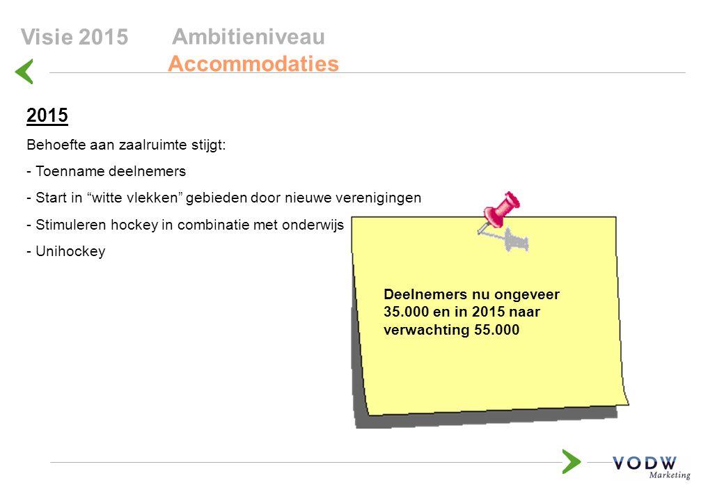Ambitieniveau Accommodaties 122 175 623 Visie 2015 2015 Behoefte aan zaalruimte stijgt: - Toenname deelnemers - Start in witte vlekken gebieden door nieuwe verenigingen - Stimuleren hockey in combinatie met onderwijs - Unihockey 623 224 Deelnemers nu ongeveer 35.000 en in 2015 naar verwachting 55.000