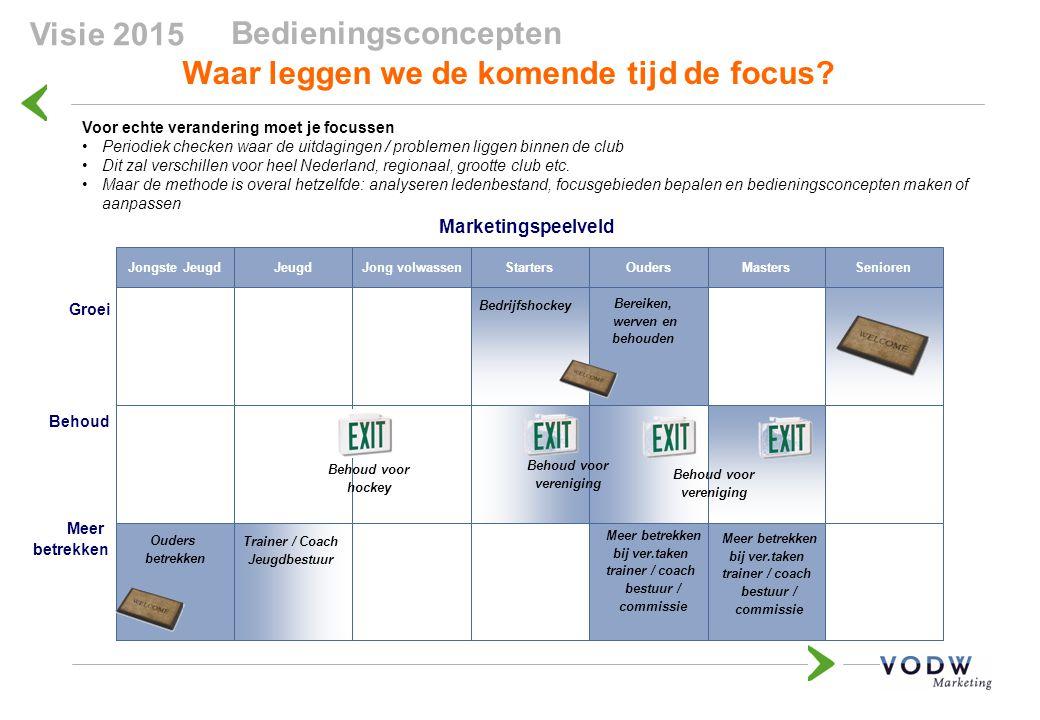 Waar leggen we de komende tijd de focus? Bedieningsconcepten Masters Voor echte verandering moet je focussen Periodiek checken waar de uitdagingen / p