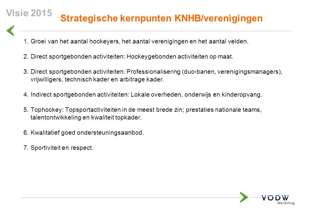 Strategische kernpunten KNHB/verenigingen 1.Groei van het aantal hockeyers, het aantal verenigingen en het aantal velden. 2.Direct sportgebonden activ