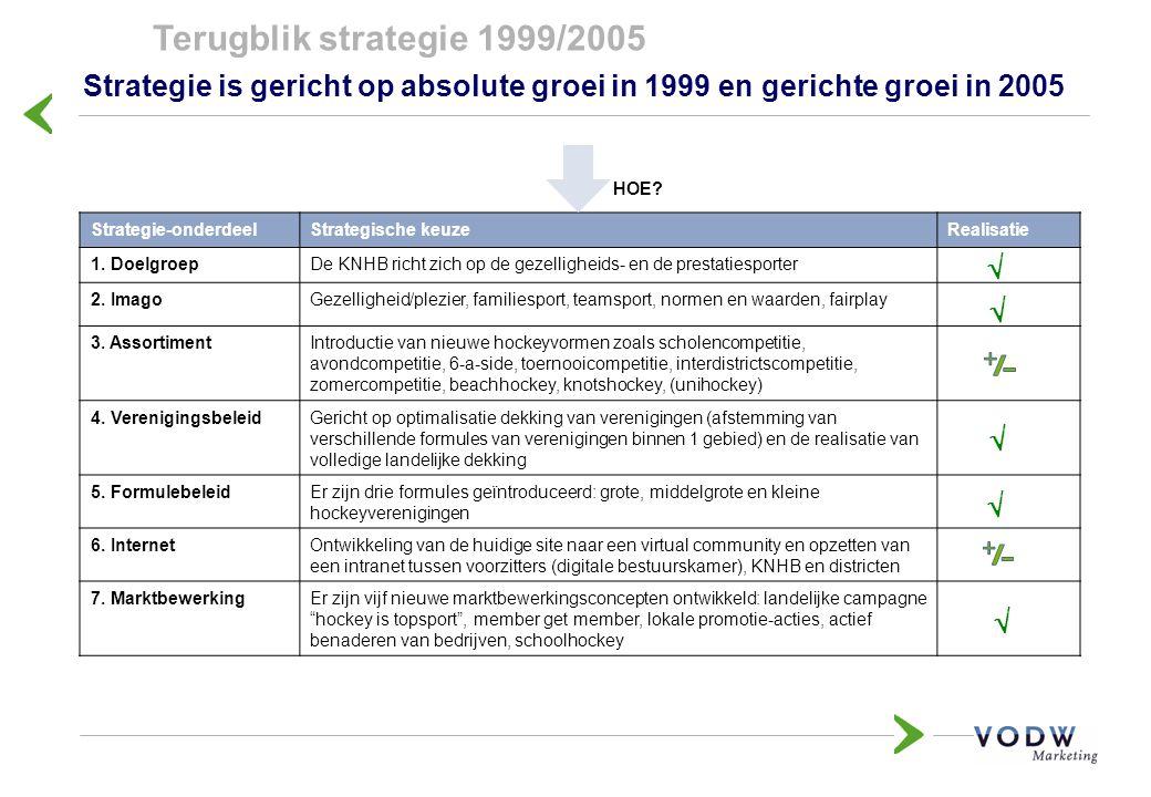 Terugblik strategie 1999/2005 Strategie is gericht op absolute groei in 1999 en gerichte groei in 2005 Strategie-onderdeelStrategische keuzeRealisatie 1.