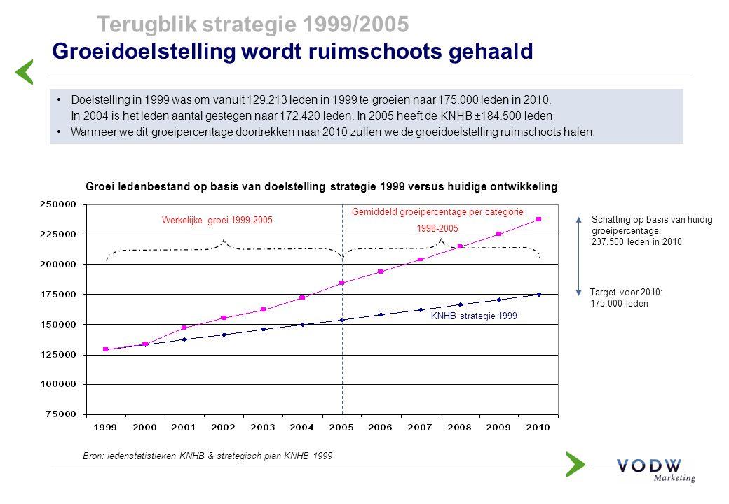 Groeidoelstelling wordt ruimschoots gehaald Gemiddeld groeipercentage per categorie 1998-2005 KNHB strategie 1999 Groei ledenbestand op basis van doel