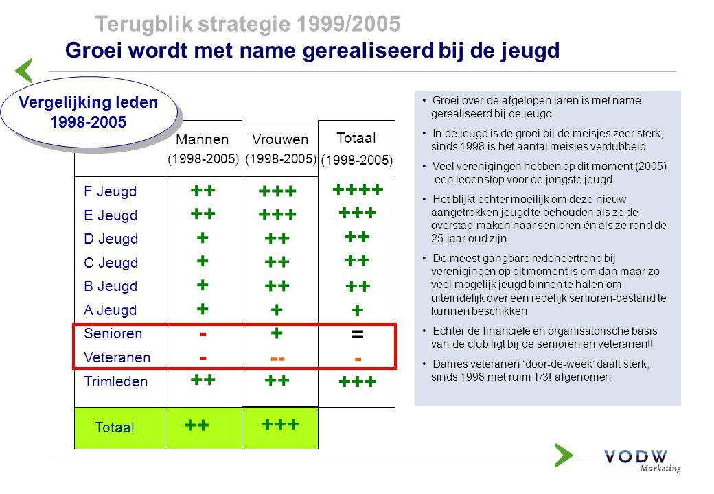 F Jeugd E Jeugd D Jeugd C Jeugd B Jeugd A Jeugd Senioren Veteranen Trimleden Mannen (1998-2005) Vrouwen (1998-2005) Totaal ++ + - ++ +++ ++ + -- ++ +++ Vergelijking leden 1998-2005 Vergelijking leden 1998-2005 Totaal ( 1998-2005) ++++ +++ ++ + = - +++ Groei wordt met name gerealiseerd bij de jeugd Terugblik strategie 1999/2005 Groei over de afgelopen jaren is met name gerealiseerd bij de jeugd.