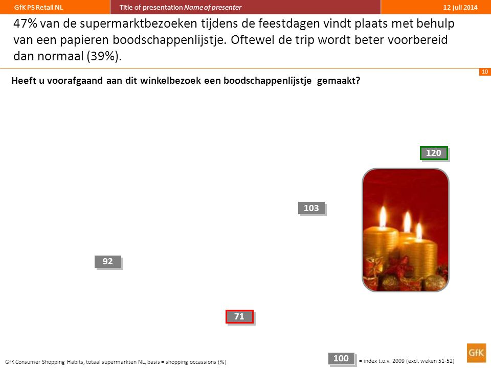 10 GfK PS Retail NLTitle of presentation Name of presenter12 juli 2014 47% van de supermarktbezoeken tijdens de feestdagen vindt plaats met behulp van een papieren boodschappenlijstje.