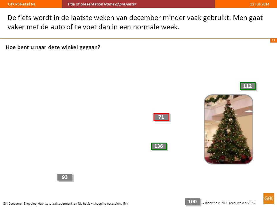 11 GfK PS Retail NLTitle of presentation Name of presenter12 juli 2014 De fiets wordt in de laatste weken van december minder vaak gebruikt. Men gaat