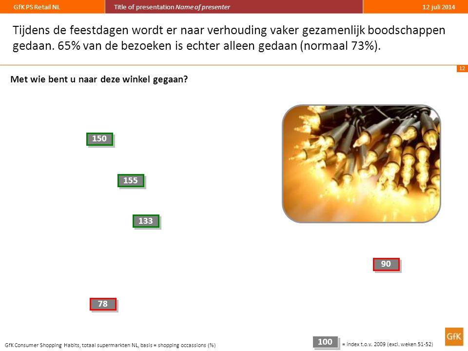 12 GfK PS Retail NLTitle of presentation Name of presenter12 juli 2014 Tijdens de feestdagen wordt er naar verhouding vaker gezamenlijk boodschappen gedaan.