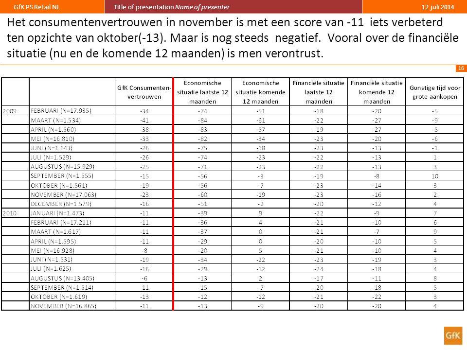 16 GfK PS Retail NLTitle of presentation Name of presenter12 juli 2014 Het consumentenvertrouwen in november is met een score van -11 iets verbeterd ten opzichte van oktober(-13).