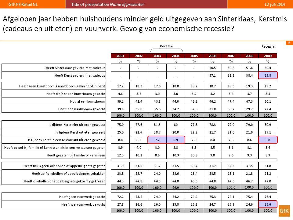 6 GfK PS Retail NLTitle of presentation Name of presenter12 juli 2014 Afgelopen jaar hebben huishoudens minder geld uitgegeven aan Sinterklaas, Kerstmis (cadeaus en uit eten) en vuurwerk.