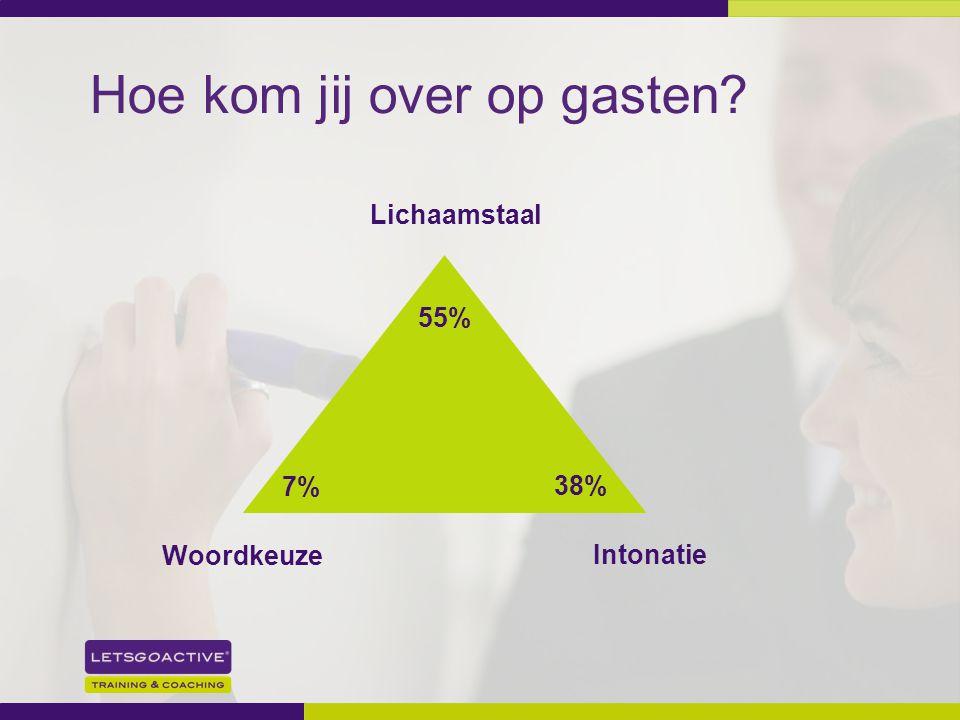 17 Hoe kom jij over op gasten? Lichaamstaal Intonatie 55% 38% Woordkeuze 7%