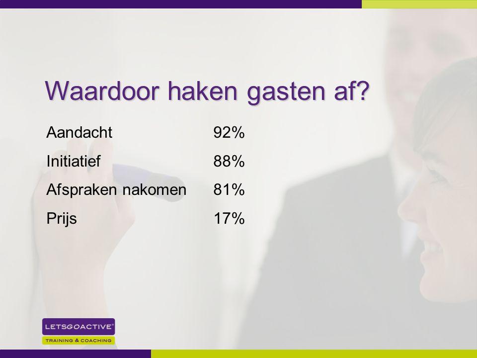 9 Aandacht92% Initiatief88% Afspraken nakomen81% Prijs 17% Waardoor haken gasten af?