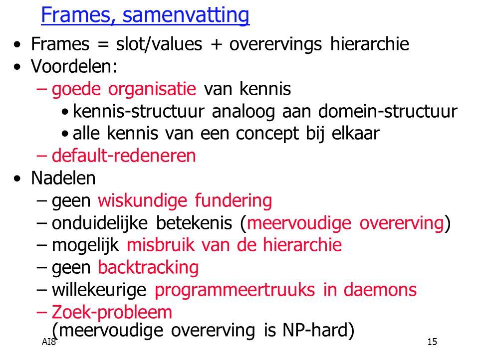 AI815 Frames, samenvatting Frames = slot/values + overervings hierarchie Voordelen: –goede organisatie van kennis kennis-structuur analoog aan domein-structuur alle kennis van een concept bij elkaar –default-redeneren Nadelen –geen wiskundige fundering –onduidelijke betekenis (meervoudige overerving) –mogelijk misbruik van de hierarchie –geen backtracking –willekeurige programmeertruuks in daemons –Zoek-probleem (meervoudige overerving is NP-hard)