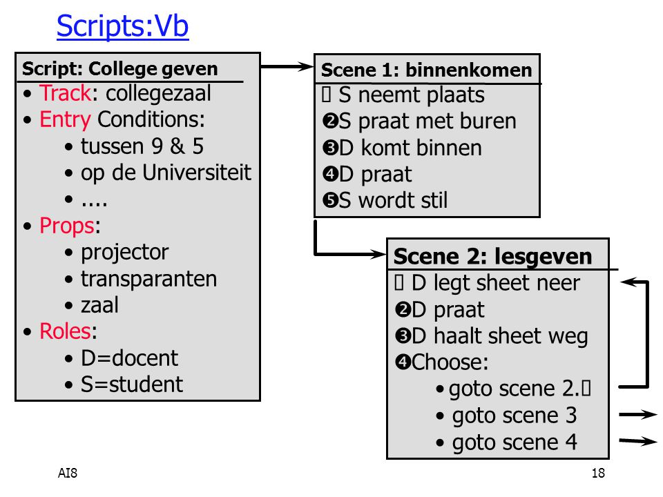 AI818 Scripts:Vb Script: College geven Track: collegezaal Entry Conditions: tussen 9 & 5 op de Universiteit....