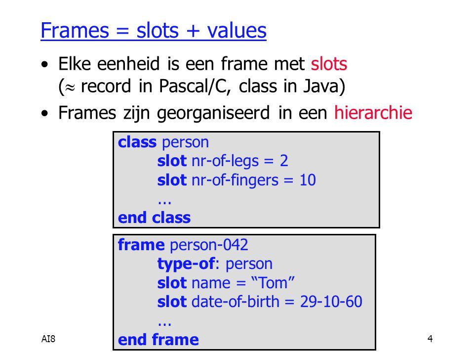AI85 Verschillende soorten slots slot= eigenschap + waarde name = Tom date-of-birth = 29-10-60 slot = eigenschap + waarde-bereik height = (> 1.50m) & (< 2.00m) slot = relatie +ander object(en) brother = {person-06, person-072} slot = eigenschap + procedure nationality = combine( nationality(father), nationality(mother)) class person slot nr-of-legs = 2 slot nr-of-fingers = 10 frame person-042 type-of: person slot name = Tom slot date-of-birth = 29-10-60