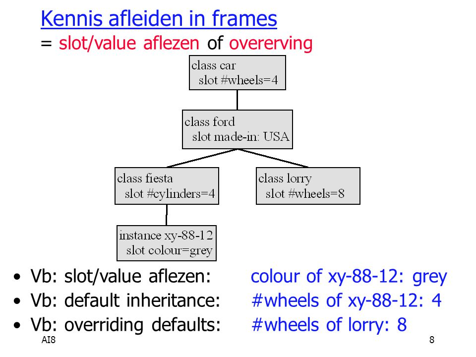 AI88 Kennis afleiden in frames = slot/value aflezen of overerving Vb: slot/value aflezen: colour of xy-88-12: grey Vb: default inheritance:#wheels of xy-88-12: 4 Vb: overriding defaults:#wheels of lorry: 8