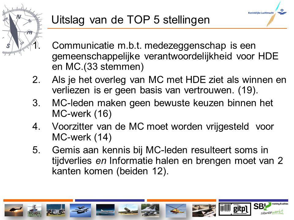Uitslag van de TOP 5 stellingen 1.Communicatie m.b.t. medezeggenschap is een gemeenschappelijke verantwoordelijkheid voor HDE en MC.(33 stemmen) 2.Als
