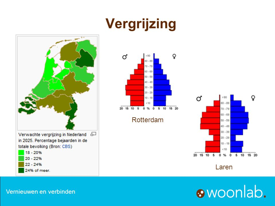 Vergrijzing Vernieuwen en verbinden Rotterdam Laren