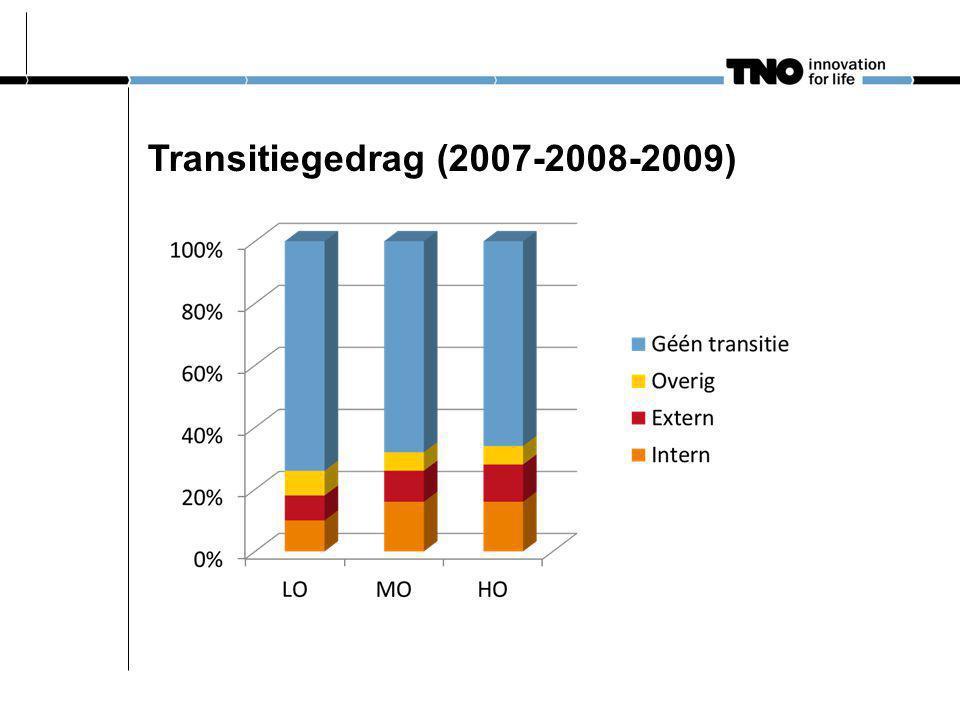 Transitiegedrag (2007-2008-2009)