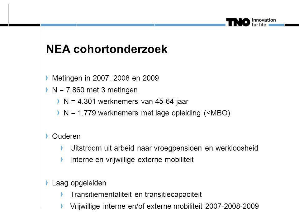 NEA cohortonderzoek Metingen in 2007, 2008 en 2009 N = 7.860 met 3 metingen N = 4.301 werknemers van 45-64 jaar N = 1.779 werknemers met lage opleiding (<MBO) Ouderen Uitstroom uit arbeid naar vroegpensioen en werkloosheid Interne en vrijwillige externe mobiliteit Laag opgeleiden Transitiementaliteit en transitiecapaciteit Vrijwillige interne en/of externe mobiliteit 2007-2008-2009