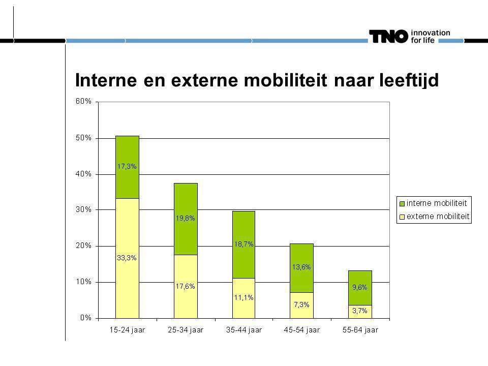 Interne en externe mobiliteit naar leeftijd