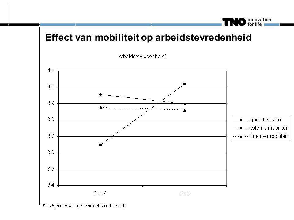 Conclusie 45-plussers Externe mobiliteit wordt gestuurd door ontevredenheid Bij interne mobiliteit lijkt sprake van opwaartse carrièreontwikkeling Mobiliteit leidt tot minder vervroegd pensioen Werkloosheid dreigt vooral voor 55-59-jarigen