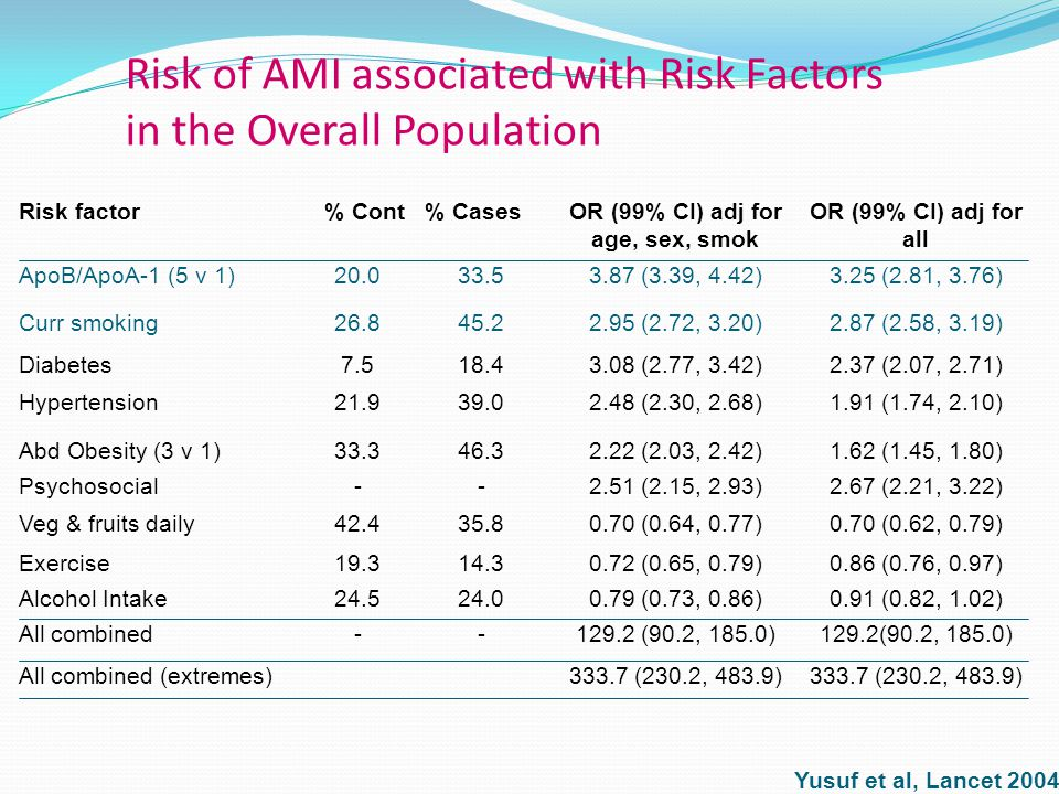 Risk of AMI associated with Risk Factors in the Overall Population 333.7 (230.2, 483.9) All combined (extremes) 129.2(90.2, 185.0) --All combined 0.91