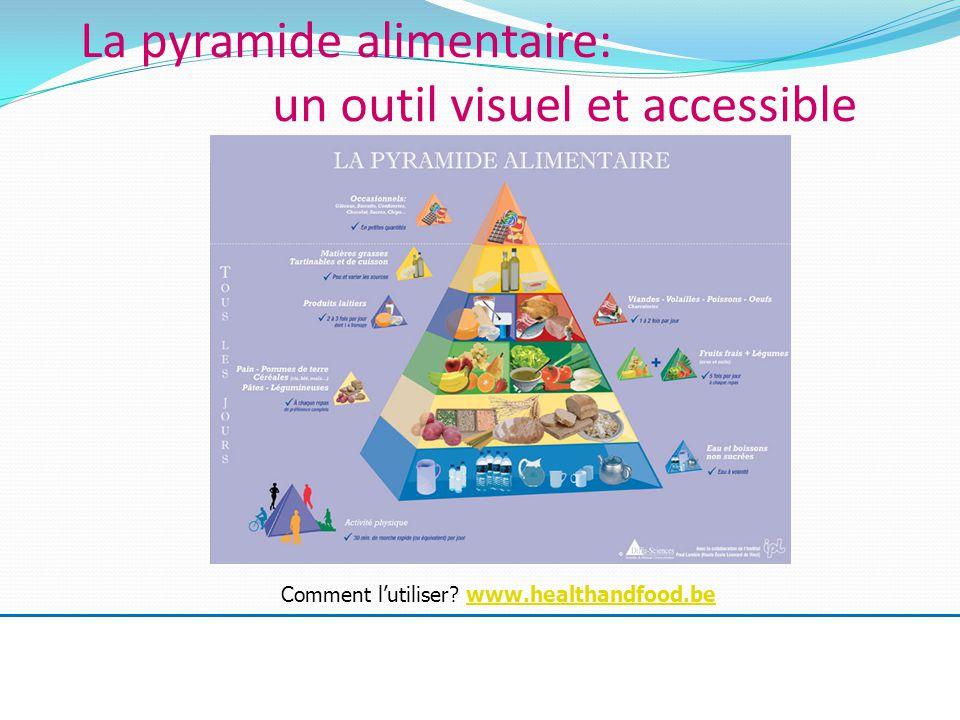 La pyramide alimentaire: un outil visuel et accessible Comment l'utiliser.