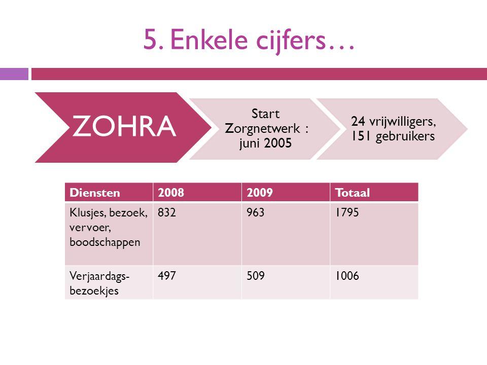 5. Enkele cijfers… ZOHRA Start Zorgnetwerk : juni 2005 24 vrijwilligers, 151 gebruikers Diensten20082009Totaal Klusjes, bezoek, vervoer, boodschappen
