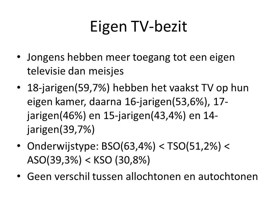 Eigen TV-bezit Jongens hebben meer toegang tot een eigen televisie dan meisjes 18-jarigen(59,7%) hebben het vaakst TV op hun eigen kamer, daarna 16-ja